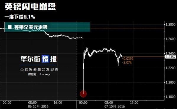 英镑兑美元崩盘 未来跌势在哪儿