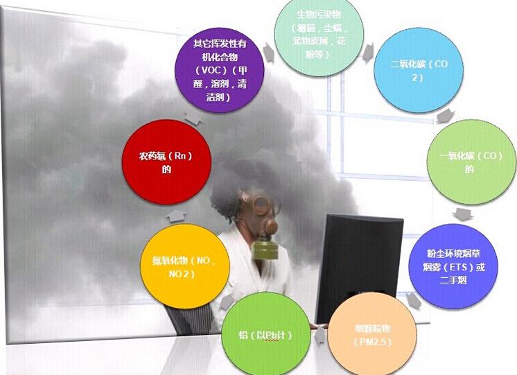 空气污染物有哪些