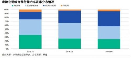 穆迪:上半年寿险偿付能力下降 万能险或成主因