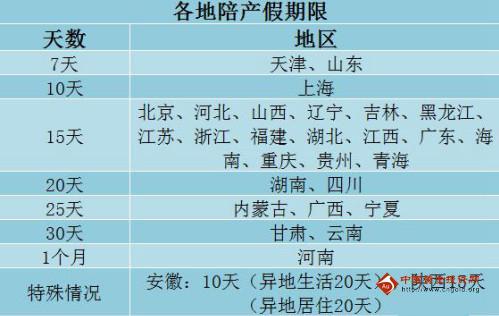29省份明确陪产假 2016二胎产假国家规定多少天