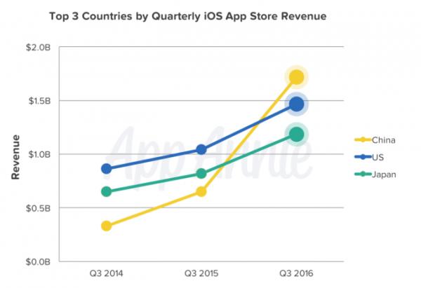 中国区App Store总营收首次超美国 成全球第一