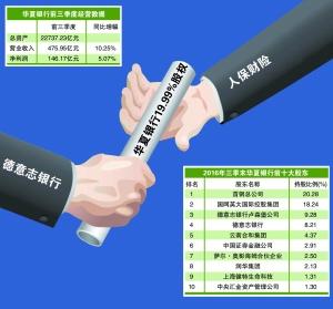 人保财险获准受让华夏银行19.99%股权 德银退出