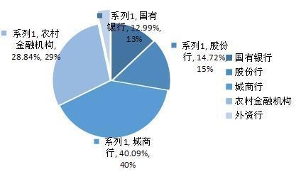 普益标准:10月银行理财产品发行量减少1672款