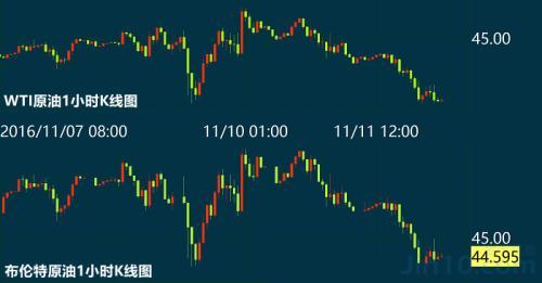 11月限产协议或难达成  WTI原油期货创两个月来最低价