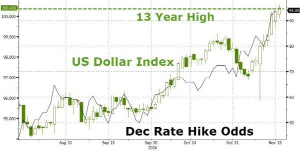 特朗普开启的美元牛市能持续多久?