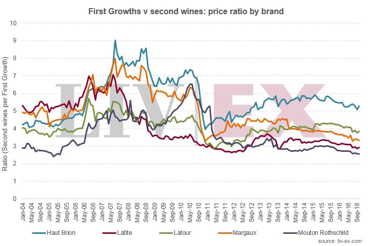 一级酒庄主牌与副牌葡萄酒的价格差距正在缩小