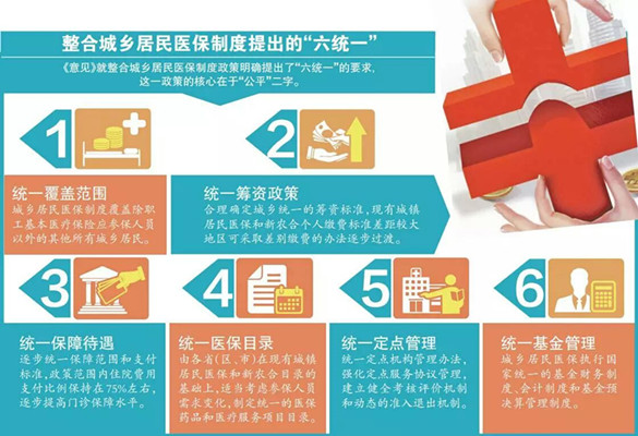 黑龙江省城乡居民医保政策 医保和新农合并轨