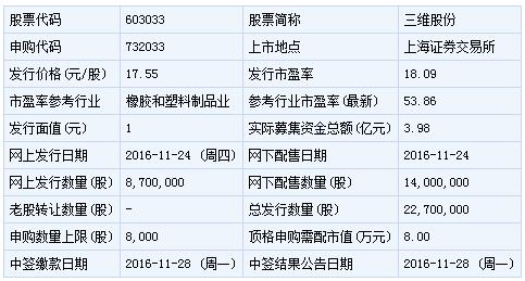 今日新股申购一览表(2016年11月24日)