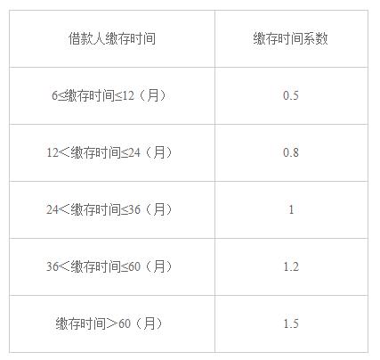 武汉公积金贷款额度与比例是多少