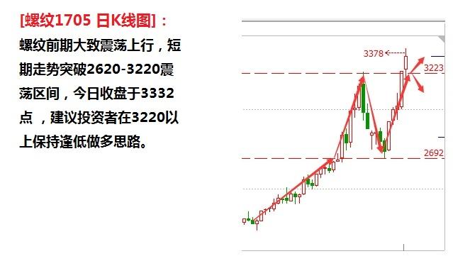 11月29日商品期货高清走势图