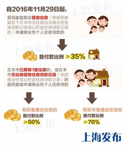 上海天津下重手了 上海限购政策2016公积金在升级