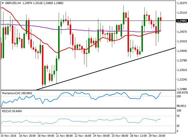 英镑上涨动能不足以推动汇价突破1.2530