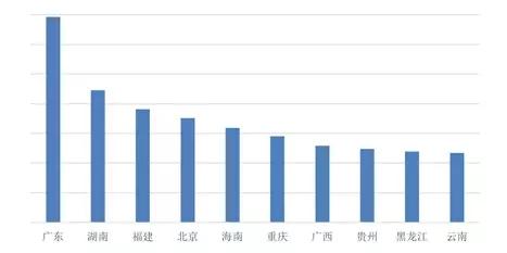 长沙将实现微信交社保卡 服务丰富度得分最高