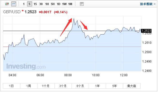 """英镑还不够""""便宜"""" 料明年底跌至1.06"""