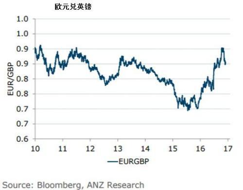 欧元兑英镑冲高回落 英镑看起来廉价