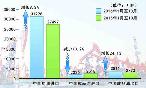 12月6日成品油价调整时间表一览 下轮油价上调