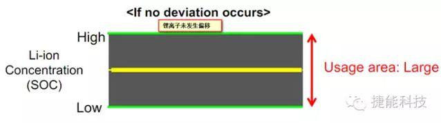 """丰田在锂离子电池技术中的""""重大突破""""是什么?"""