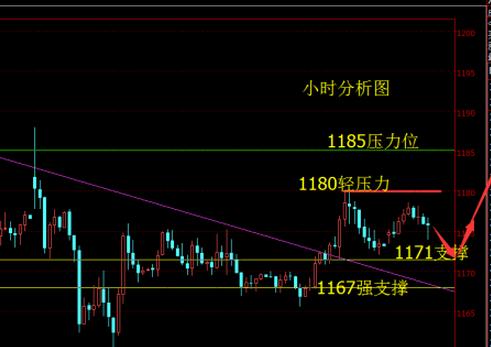 今日大盘走势图解:黄金价格反弹倒计时