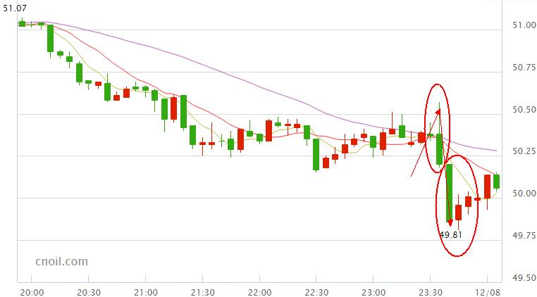 国际油价依旧承压 10日会晤表示怀疑
