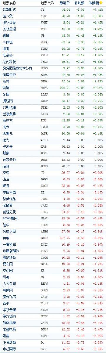 中概股收盘涨跌互现 正保教育下跌5.83%
