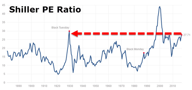 美股持续创新高估值过高 逼近1929年崩盘前夕