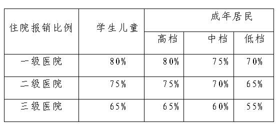 2017年天津市居民医疗保险报销比例上调