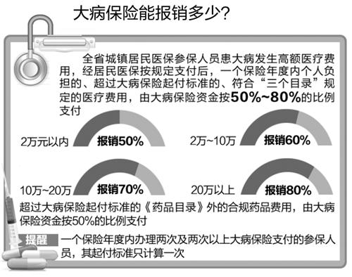 安徽省医保新规定:10项合规医疗费用不纳入大病保险