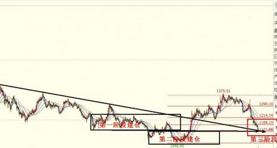 今日大盘走势图解:黄金价格还会跌吗?