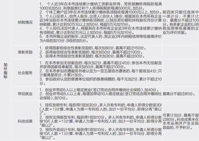 南京积分落户政策来了:外来人攒够100分,不买房也行