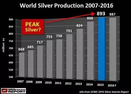 白银遭遇供应赤字 看未来供需如何刺激银价暴涨