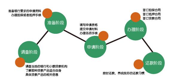 小微企业贷款的步骤是什么
