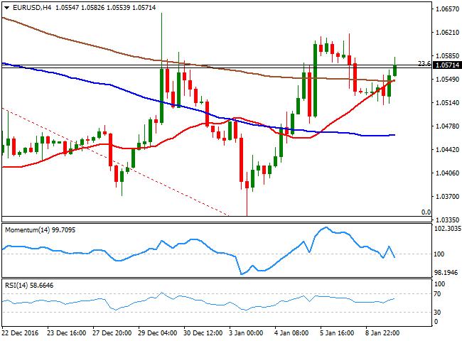 欧元/美元上涨40点 升势没有延续的迹象