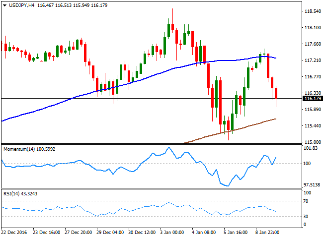 美元/日元走势分析:未能持稳于117.00上方