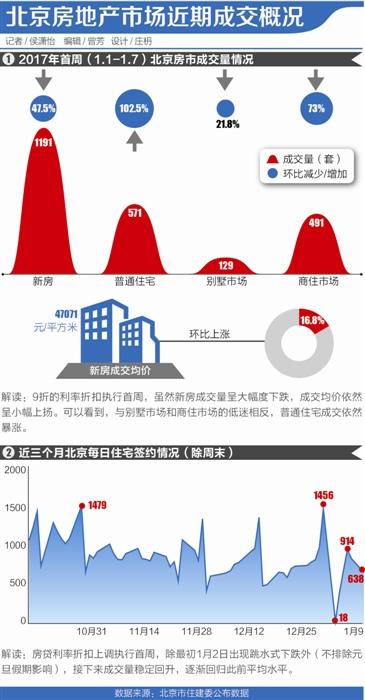 北京房贷利率9折首周:刚需强大 新房量跌价涨