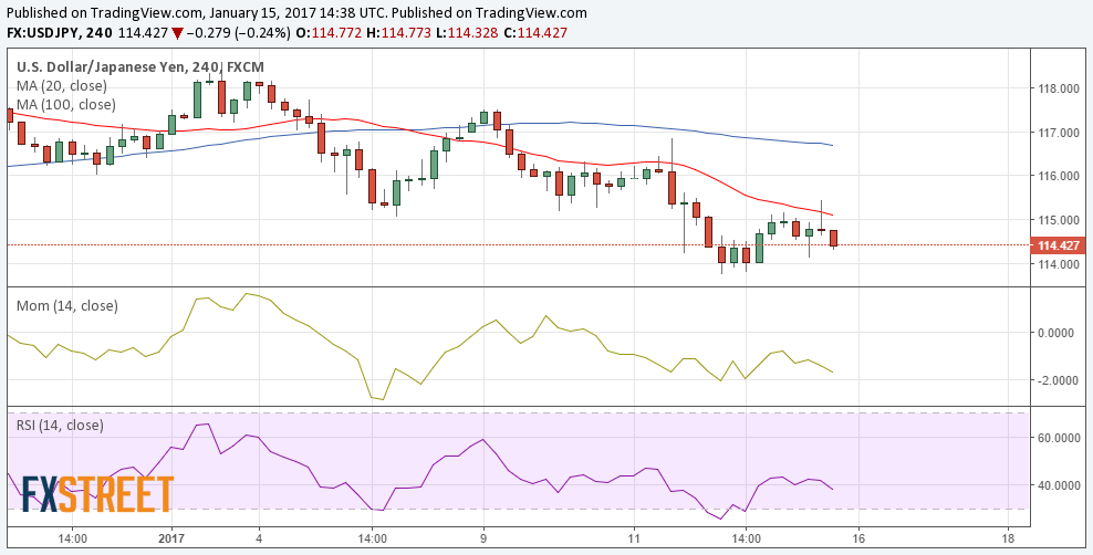 美元/日元下跌逾50点 处在消极区域