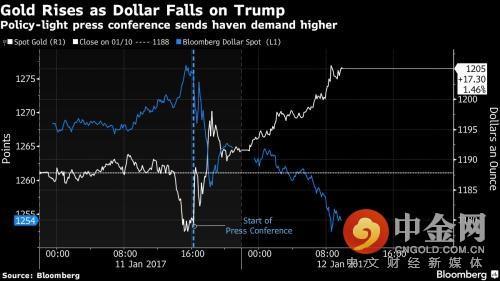 美联储力挺经济又如何?特朗普不吭声黄金就一直涨