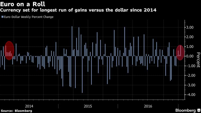 欧元创连涨纪录 这是要打响翻身战?