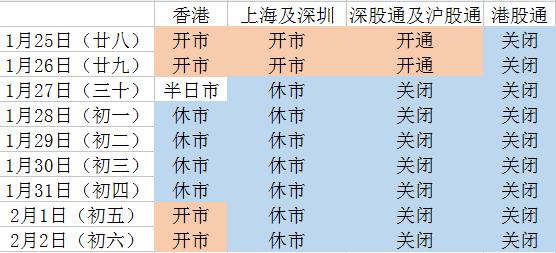 2017年春节香港股市怎么安排休市?欧美欧股市休市吗?
