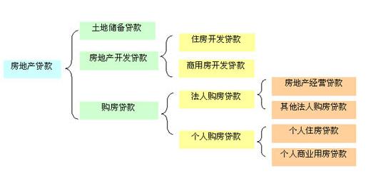 2017年中国银行房地产企业贷款如何办理