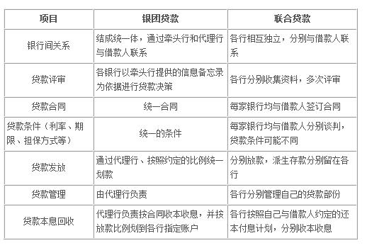 2017年中国银行银团贷款如何办理