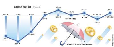 """锦泰保险挂牌新三板 净利润出现""""急减急增"""""""