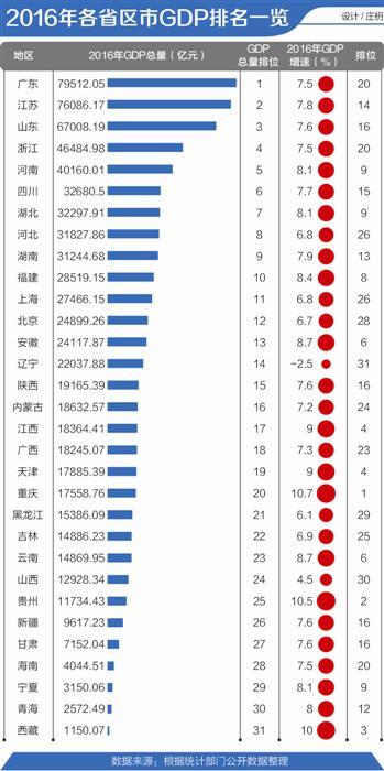 2017第一季度广东gdp_2017年一季度湖南各市州GDP总量排行榜