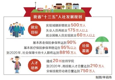 河南发布十三五人力资源和社保事业发展规划
