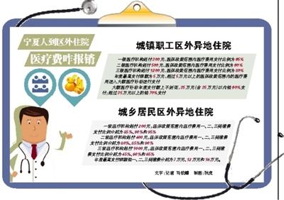 2017宁夏城镇职工区外住院医保新政策