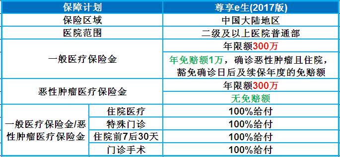众安尊享e生·医疗险2017版升级上线 最低136元/年