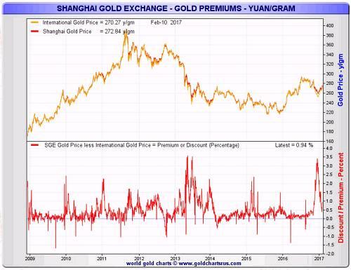 瑞士黄金出口是世界晴雨表 1月份对中国出口骤减