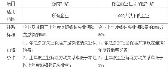 杭州企业申请稳岗补贴标准、条件