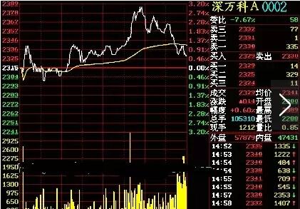 炒股如何看股票走势图?如何看股票走势图?