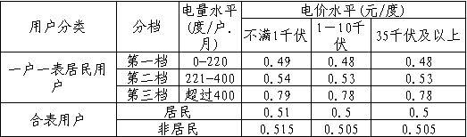 2015天津电费价格一览表