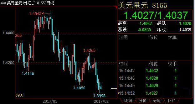 新加坡经济创新高 坡元汇率或增强
